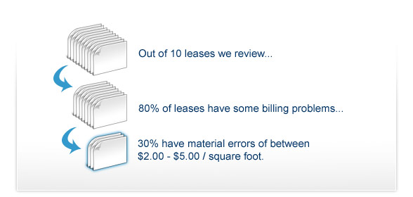 Out of 10 leases we review...80% of leases have some billing problems...But, only 30% have material errors of between  $2.00 - $5.00 / square foot.
